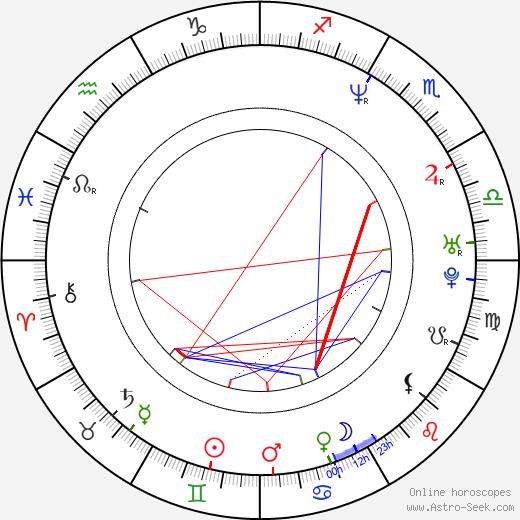 Cafu birth chart, Cafu astro natal horoscope, astrology
