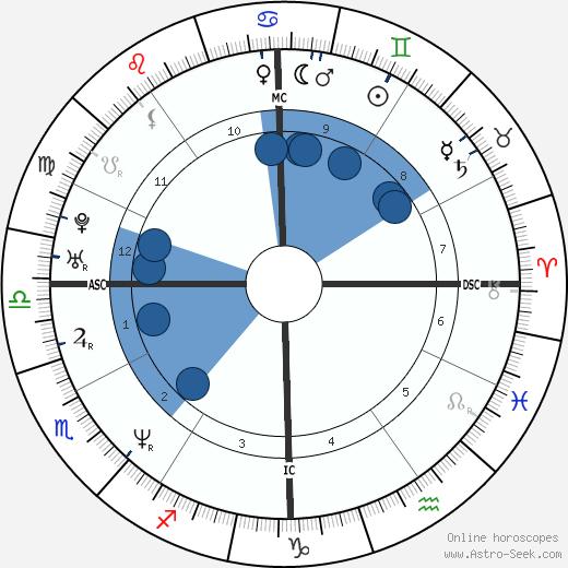 Catherine Lewis Robb wikipedia, horoscope, astrology, instagram