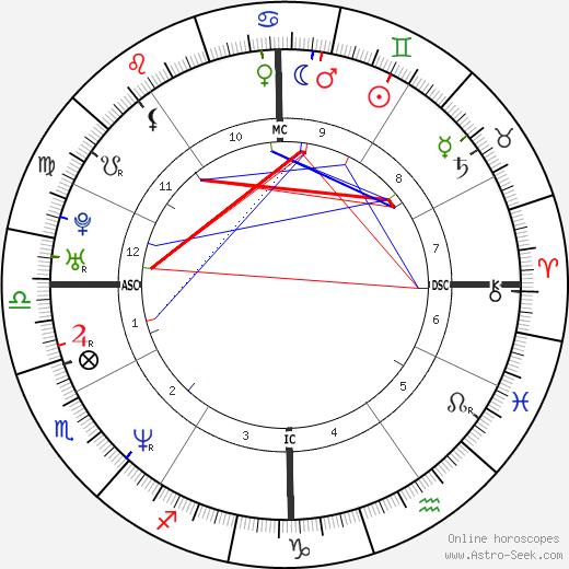 Catherine Lewis Robb день рождения гороскоп, Catherine Lewis Robb Натальная карта онлайн
