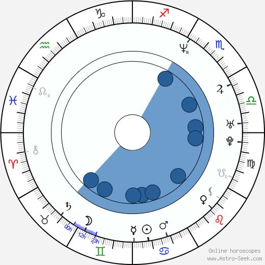 Chris Conrad wikipedia, horoscope, astrology, instagram
