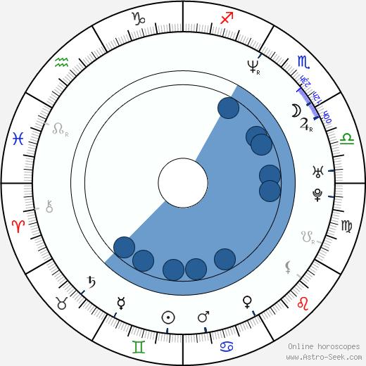 Chung-hoon Chung wikipedia, horoscope, astrology, instagram