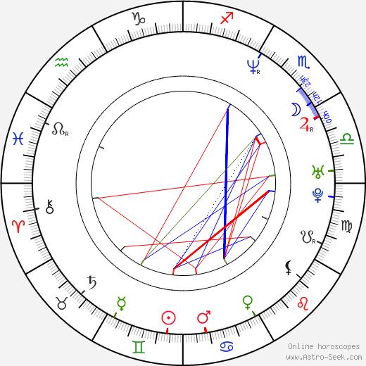 Chung-hoon Chung astro natal birth chart, Chung-hoon Chung horoscope, astrology