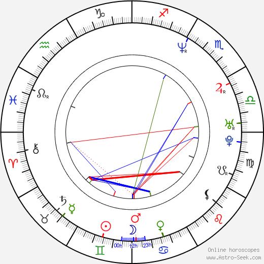 Claus Norreen день рождения гороскоп, Claus Norreen Натальная карта онлайн