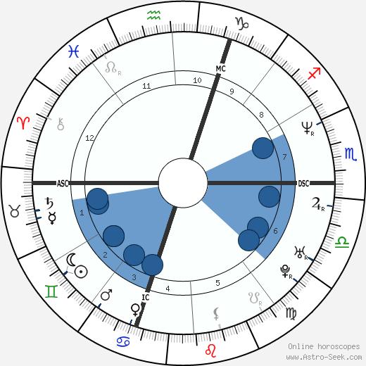 Deborah Compagnoni wikipedia, horoscope, astrology, instagram