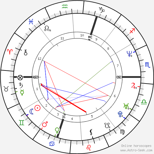 Дебора Компаньони Deborah Compagnoni день рождения гороскоп, Deborah Compagnoni Натальная карта онлайн