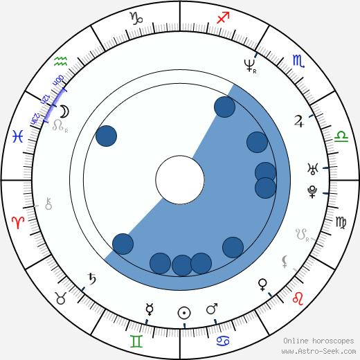 DJ Perry wikipedia, horoscope, astrology, instagram
