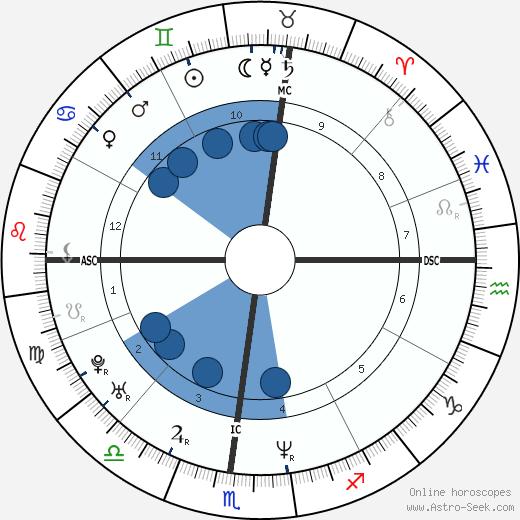 Eric Riley wikipedia, horoscope, astrology, instagram