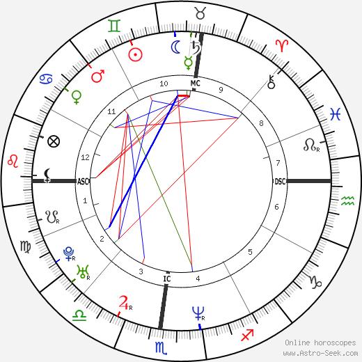 Eric Riley tema natale, oroscopo, Eric Riley oroscopi gratuiti, astrologia