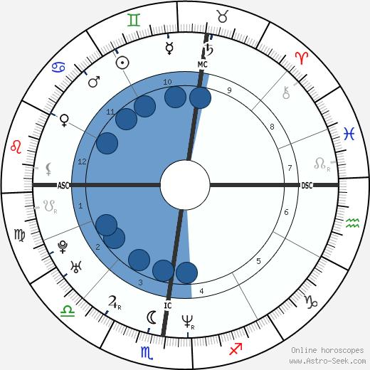 Fabio Maj wikipedia, horoscope, astrology, instagram