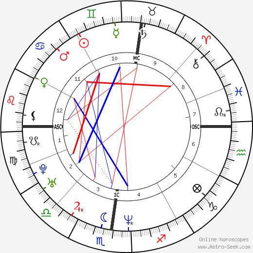 Фабио Май Fabio Maj день рождения гороскоп, Fabio Maj Натальная карта онлайн