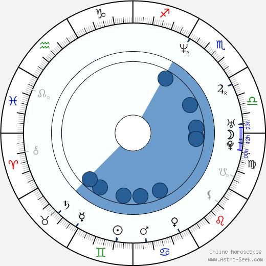 Gordon Michael Woolvett wikipedia, horoscope, astrology, instagram