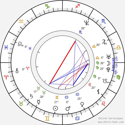 Gordon Michael Woolvett birth chart, biography, wikipedia 2018, 2019