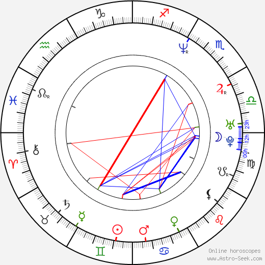 Gordon Michael Woolvett astro natal birth chart, Gordon Michael Woolvett horoscope, astrology