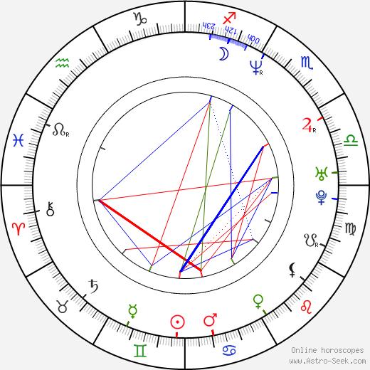 Greg Yaitanes birth chart, Greg Yaitanes astro natal horoscope, astrology