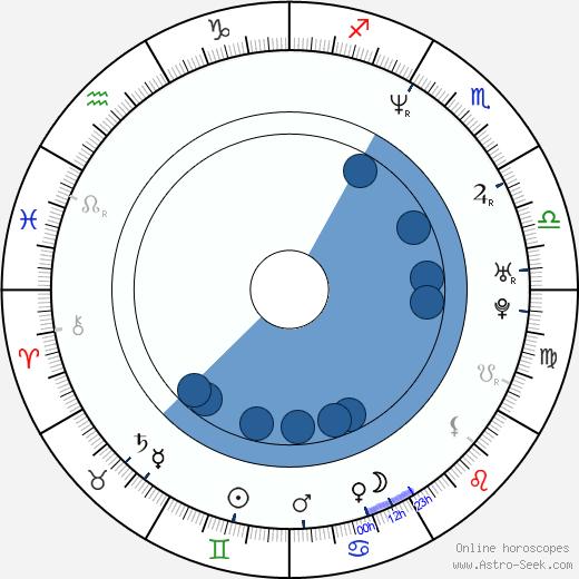 Helen Baxendale wikipedia, horoscope, astrology, instagram