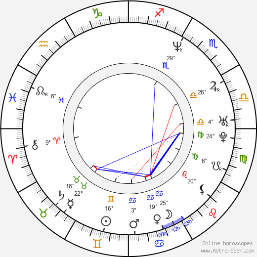 Helen Baxendale birth chart, biography, wikipedia 2018, 2019