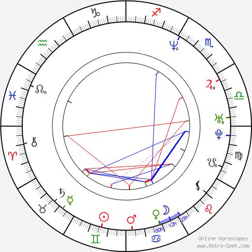 Хелен Баксендейл Helen Baxendale день рождения гороскоп, Helen Baxendale Натальная карта онлайн