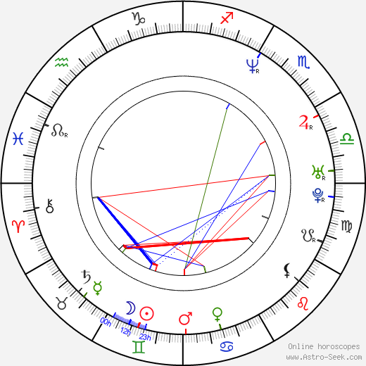 Henry Kingi Jr. birth chart, Henry Kingi Jr. astro natal horoscope, astrology