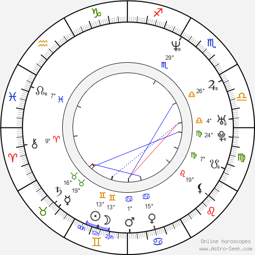 Hideo Sakaki birth chart, biography, wikipedia 2019, 2020