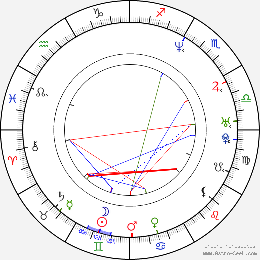 Hideo Sakaki astro natal birth chart, Hideo Sakaki horoscope, astrology