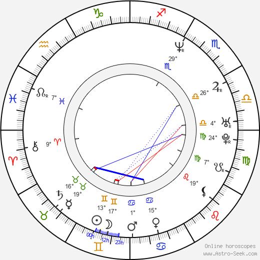 Izabella Scorupco birth chart, biography, wikipedia 2019, 2020