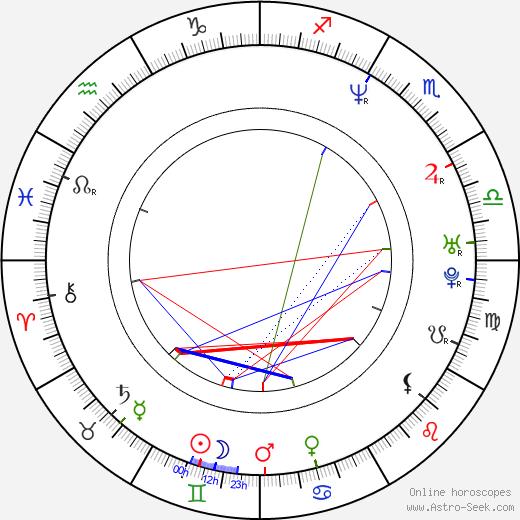Izabella Scorupco birth chart, Izabella Scorupco astro natal horoscope, astrology