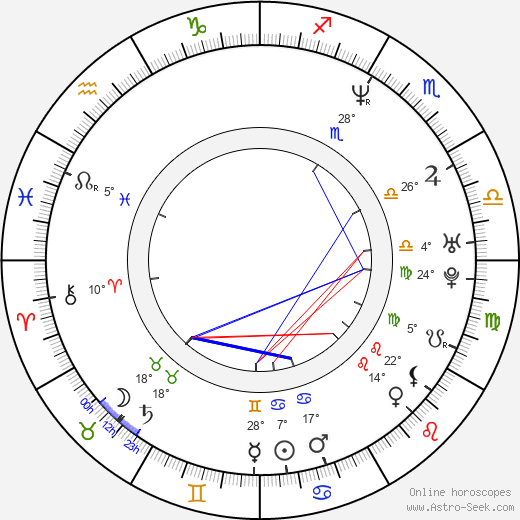 Jan Čechtický birth chart, biography, wikipedia 2018, 2019