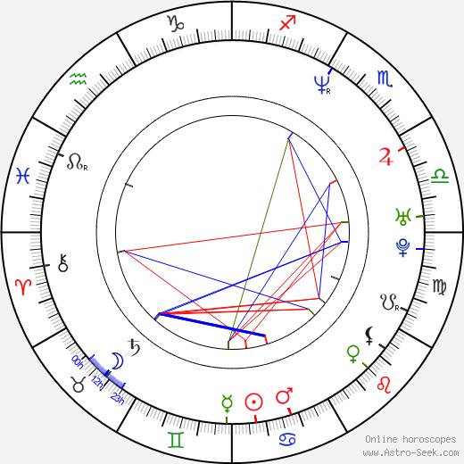 Jan Čechtický tema natale, oroscopo, Jan Čechtický oroscopi gratuiti, astrologia