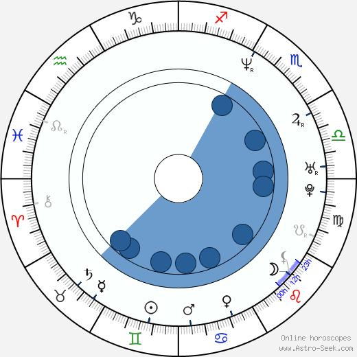 Jaroslav Krameš wikipedia, horoscope, astrology, instagram