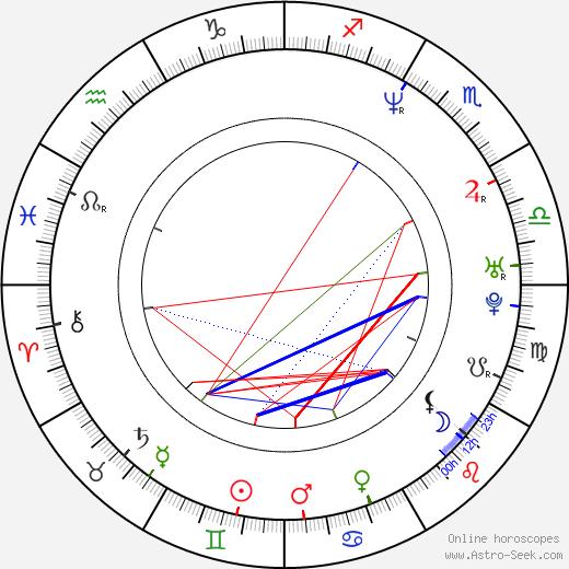 Jaroslav Krameš birth chart, Jaroslav Krameš astro natal horoscope, astrology
