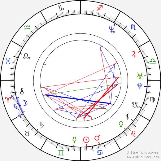 Jianbin Chen astro natal birth chart, Jianbin Chen horoscope, astrology