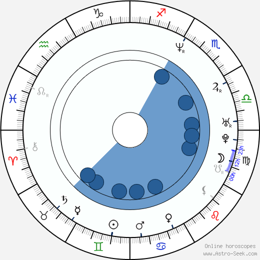 Jun'ichi Kawamoto horoscope, astrology, sign, zodiac, date of birth, instagram