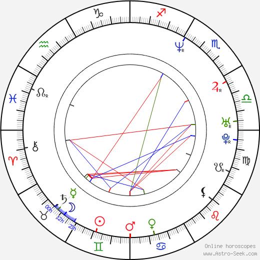 Карен Мок Karen Mok день рождения гороскоп, Karen Mok Натальная карта онлайн
