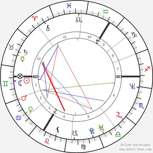 Katja Hofem-Best день рождения гороскоп, Katja Hofem-Best Натальная карта онлайн