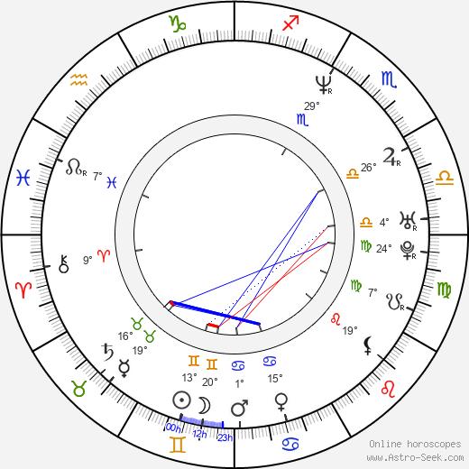 Kurt Lockwood birth chart, biography, wikipedia 2020, 2021