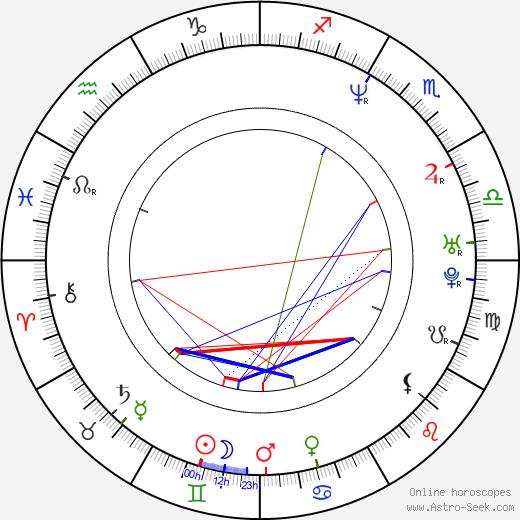 Kurt Lockwood birth chart, Kurt Lockwood astro natal horoscope, astrology