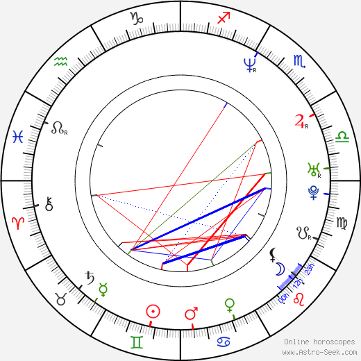László Kassai birth chart, László Kassai astro natal horoscope, astrology