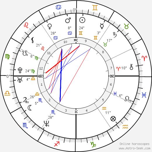 Leah Remini birth chart, biography, wikipedia 2019, 2020