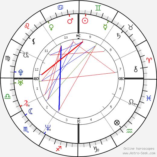 Leah Remini astro natal birth chart, Leah Remini horoscope, astrology