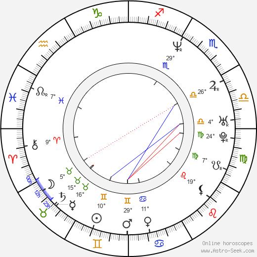Madhavan birth chart, biography, wikipedia 2019, 2020