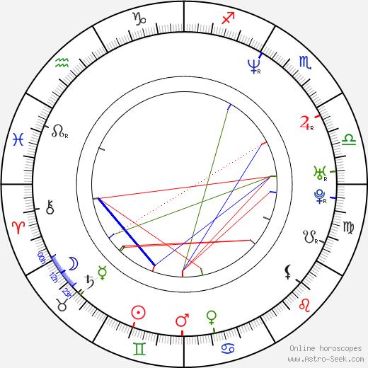Madhavan astro natal birth chart, Madhavan horoscope, astrology