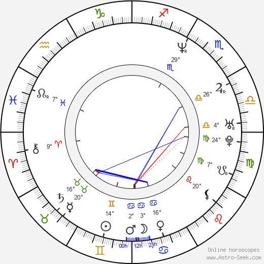 Mark Anthony birth chart, biography, wikipedia 2019, 2020