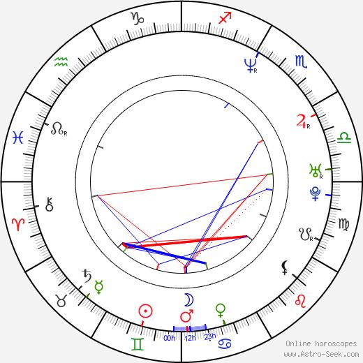Mark Anthony birth chart, Mark Anthony astro natal horoscope, astrology