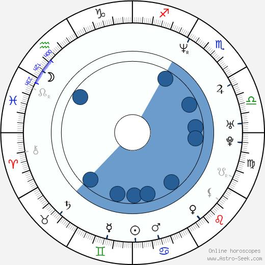 Mark Oh wikipedia, horoscope, astrology, instagram
