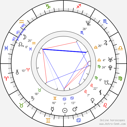 Mark Oh birth chart, biography, wikipedia 2017, 2018