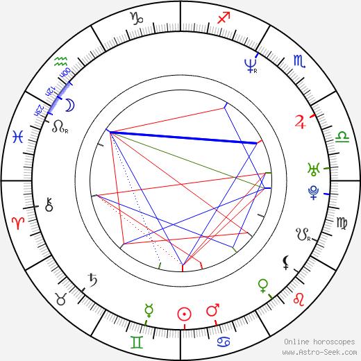 Mark Oh birth chart, Mark Oh astro natal horoscope, astrology