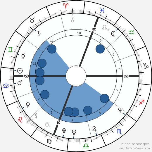 Michael Bartrum wikipedia, horoscope, astrology, instagram
