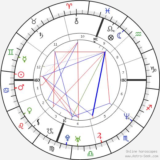 Michael Bartrum tema natale, oroscopo, Michael Bartrum oroscopi gratuiti, astrologia
