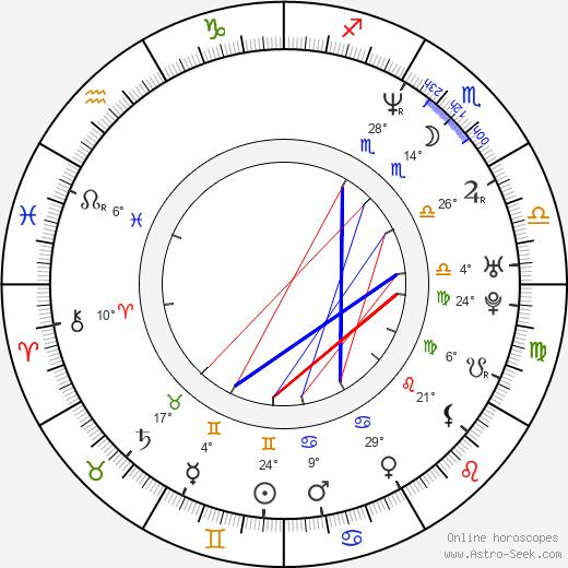 Michaela Čobejová birth chart, biography, wikipedia 2019, 2020