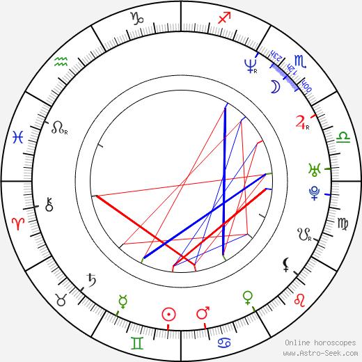 Michaela Čobejová astro natal birth chart, Michaela Čobejová horoscope, astrology